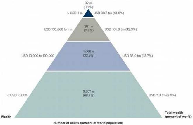 Пирамида глобалног богатства