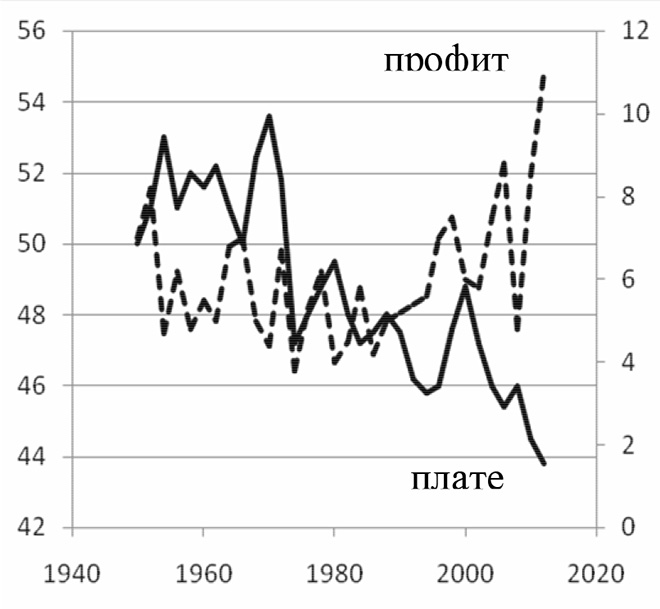 Кретање профита и плата (као % БДП) у САД у периоду 1950–2012. година [21]