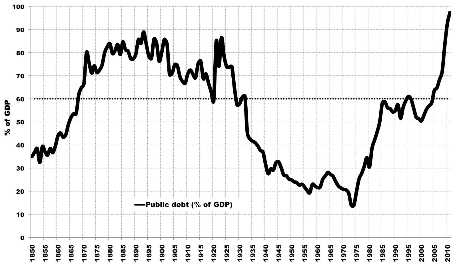 Javni dug Portugala 20 vek